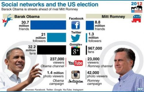 digital campaign networks
