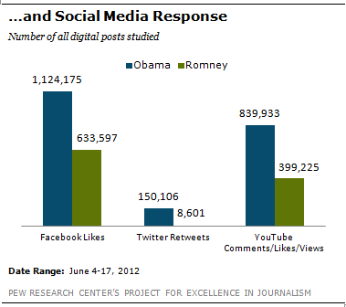 digital campaign response