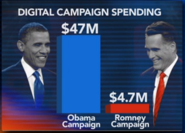 digital campaign spending
